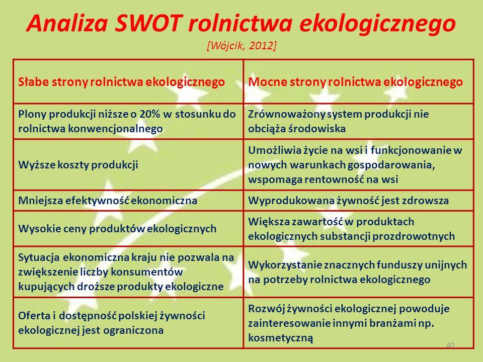Analiza SWOT rolnictwa ekologicznego [Wójcik, 2012]